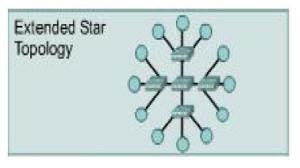 Topologi Extended Star